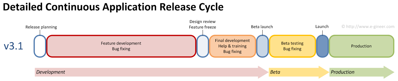 Continuous Application Release Cycle | e-gineer by @nathanwallace